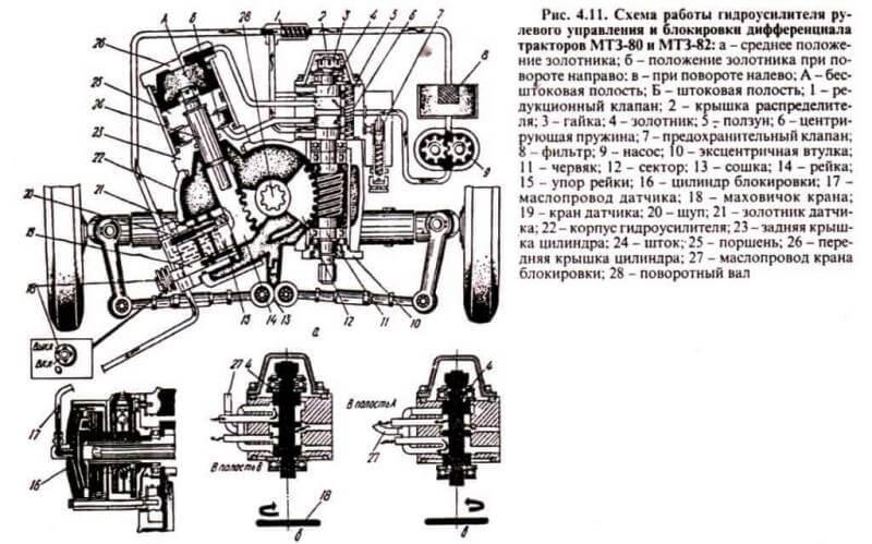 Ремонт гидроусилителя руля мтз 82 своими руками